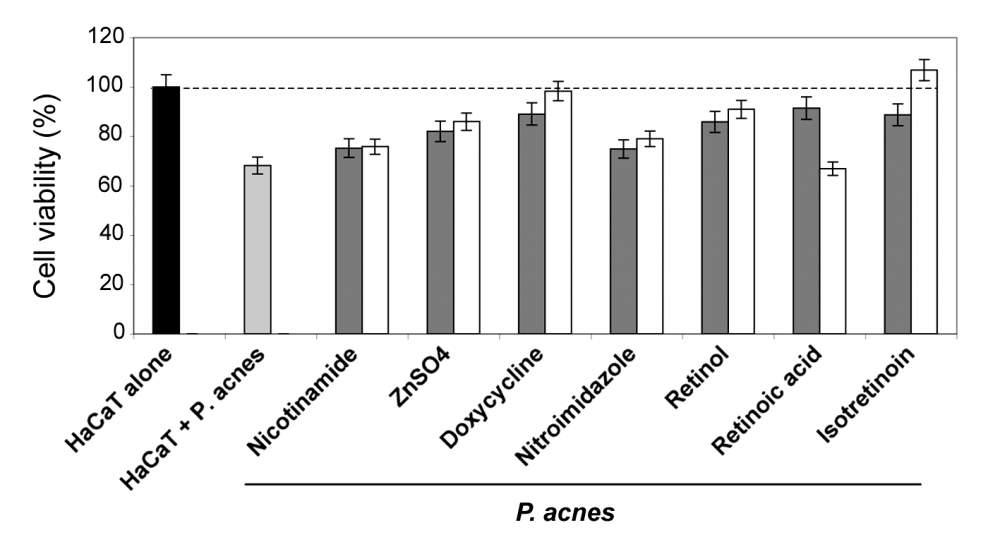Effect of various treatments on keratinocyte death