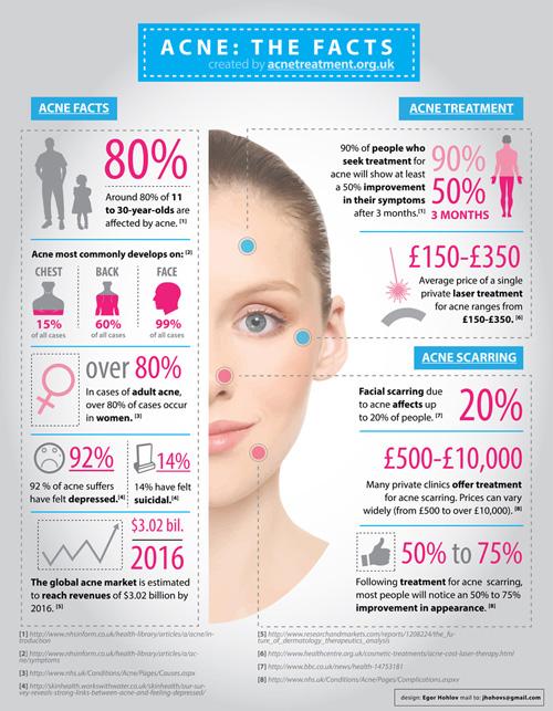 Acne Statistics