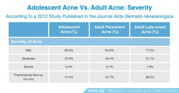Adolescent Acne vs. Adult Acne: Severity