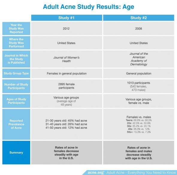 Adult Acne Study Results: Age