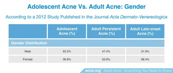Adolescent Acne vs. Adult Acne: Gender