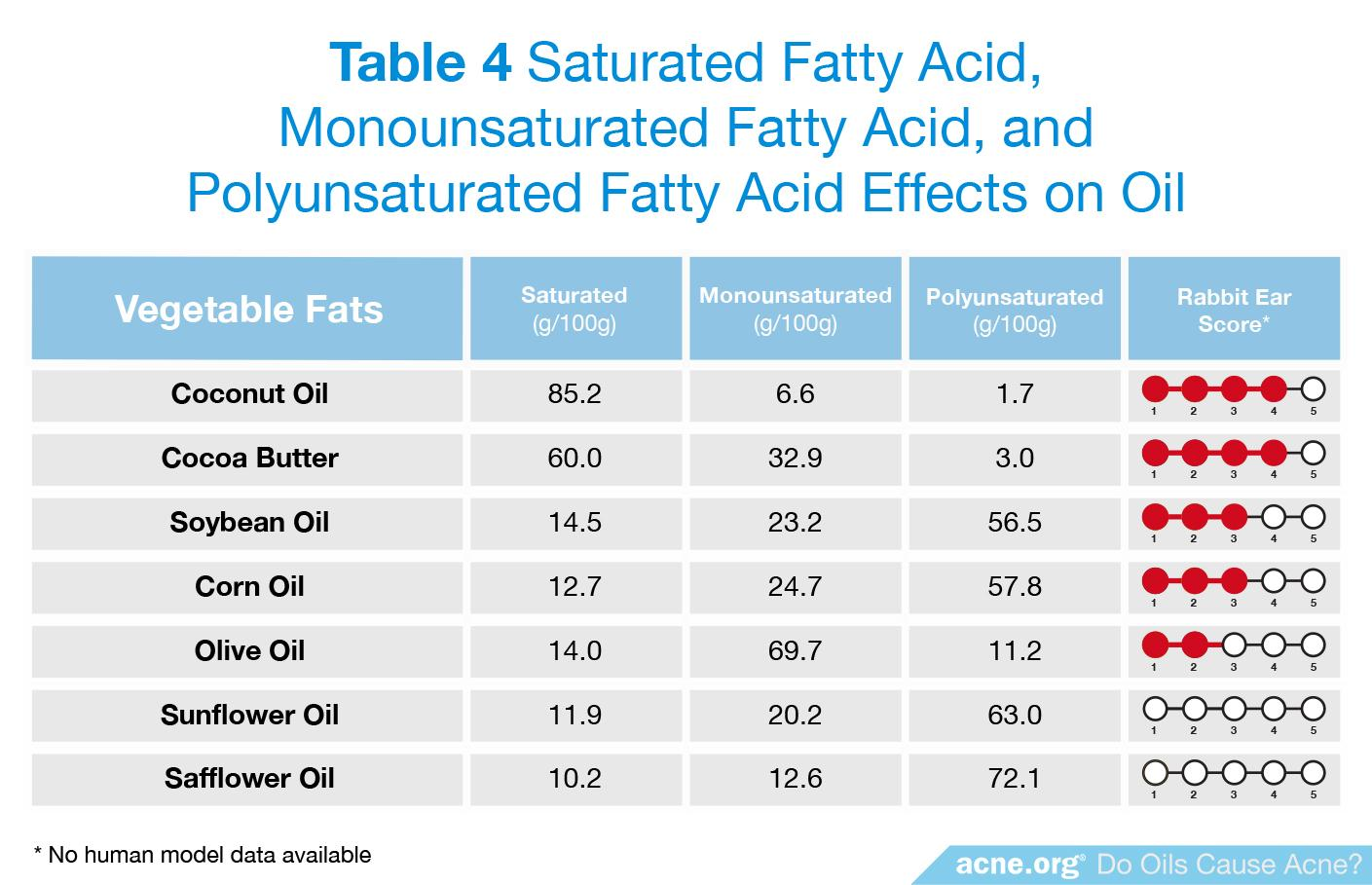 Saturated Fatty Acid, Monounsaturated Fatty Acid, and Polyunsaturated Fatty Acid Effects on Oil