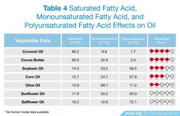 Saturated Fatty Acid, Monounsaturated Fatty Acid, and Polyunsaturated Fatty Acid Effects on Oil