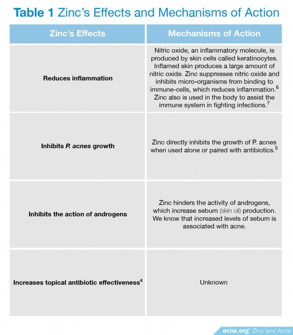 Zinc's Effects and Mechanisms of Action