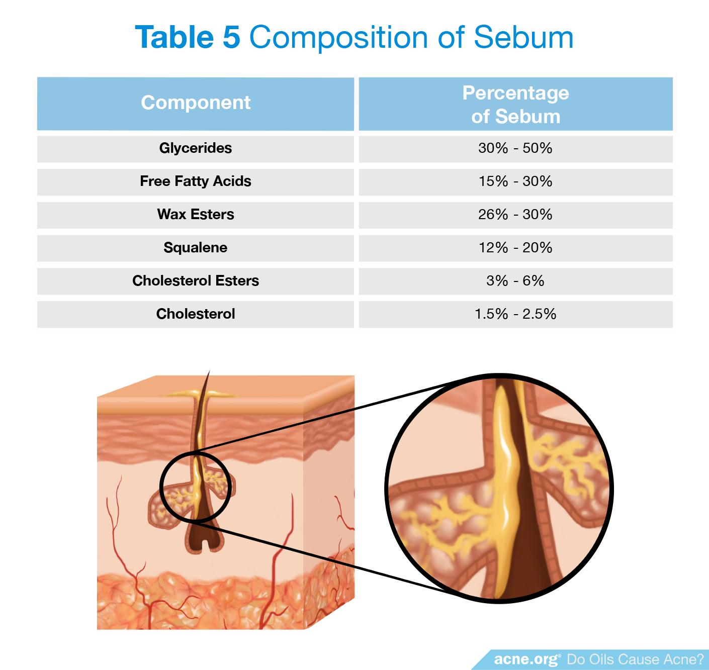 Composition of Sebum