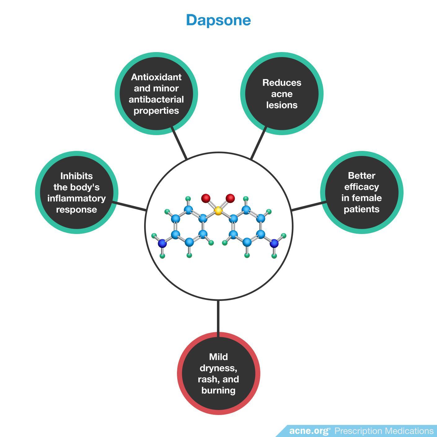 Dapsone Effects/Side Effects