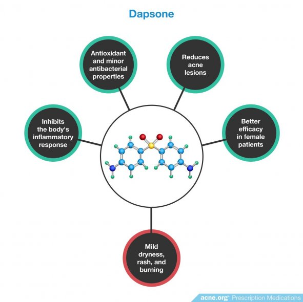 Dapsone Effects/Side Effects