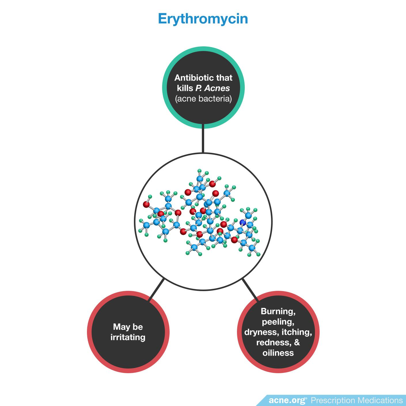Erythromycin Effects/Side Effects