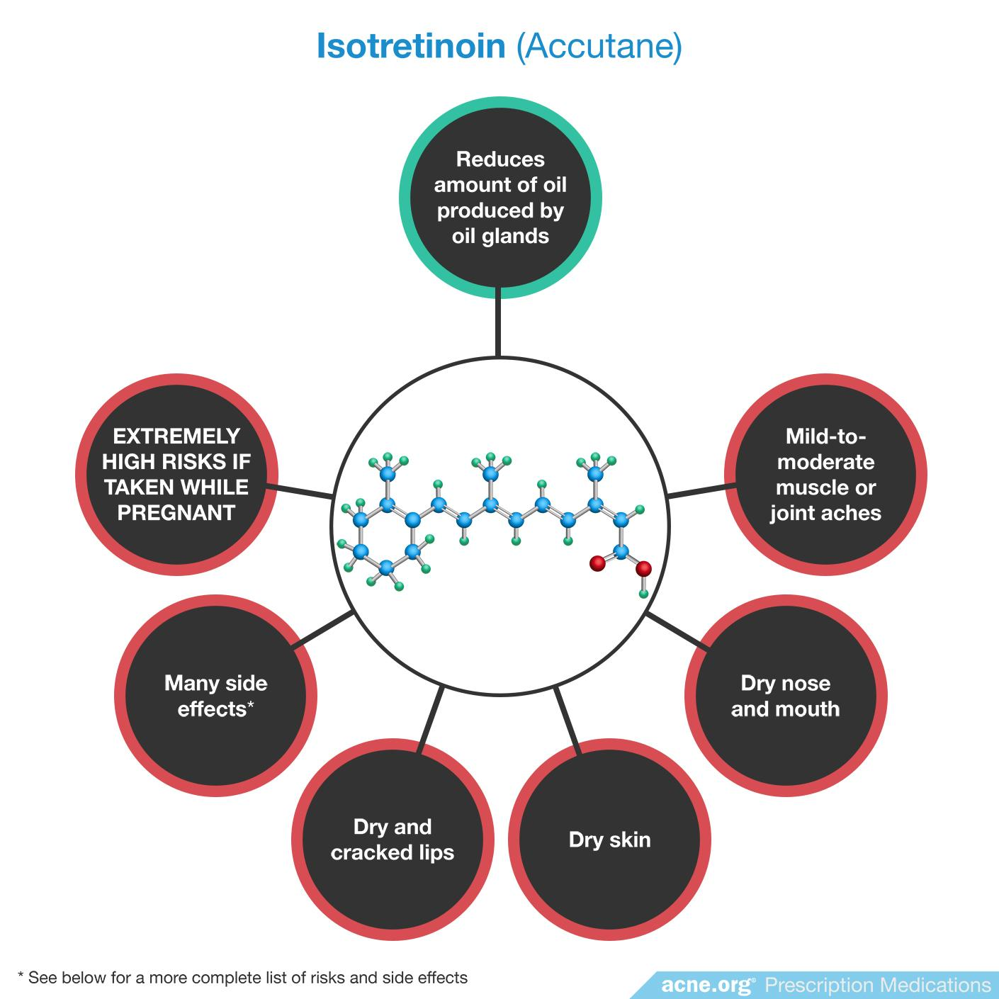 Isotretinoin (Accutane) Effects/Side Effects