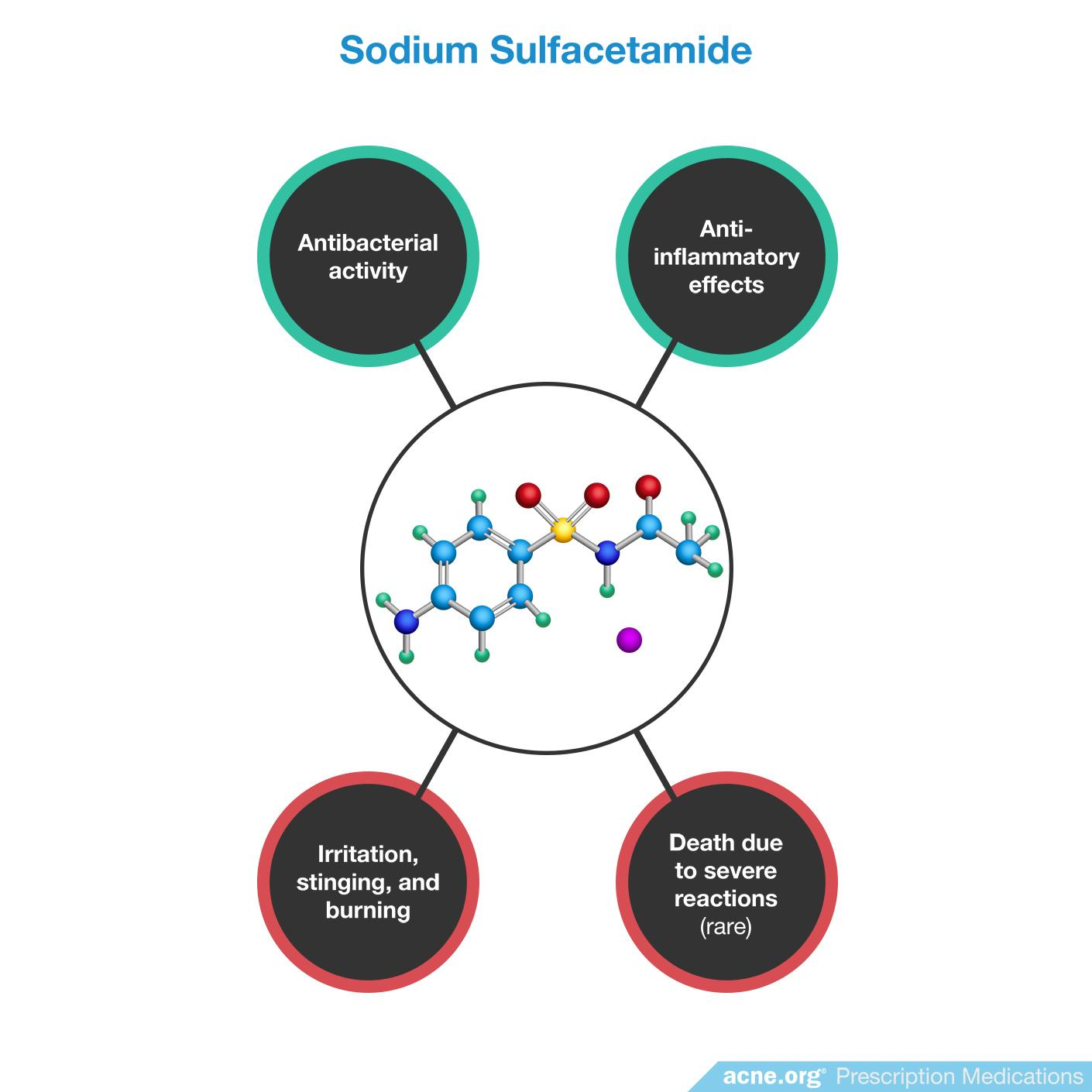 Sodium Sulfacetamide Effects/Side Effects