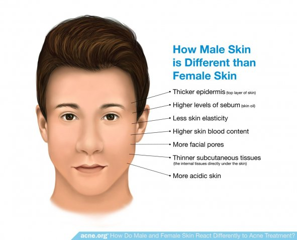 How Male Skin Is Different Than Female Skin
