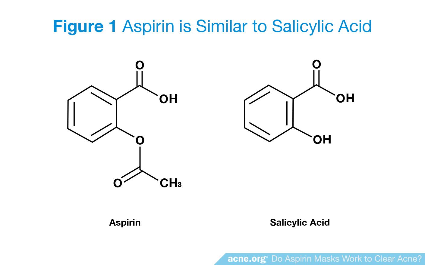 Aspirin is Similar to Salicylic Acid