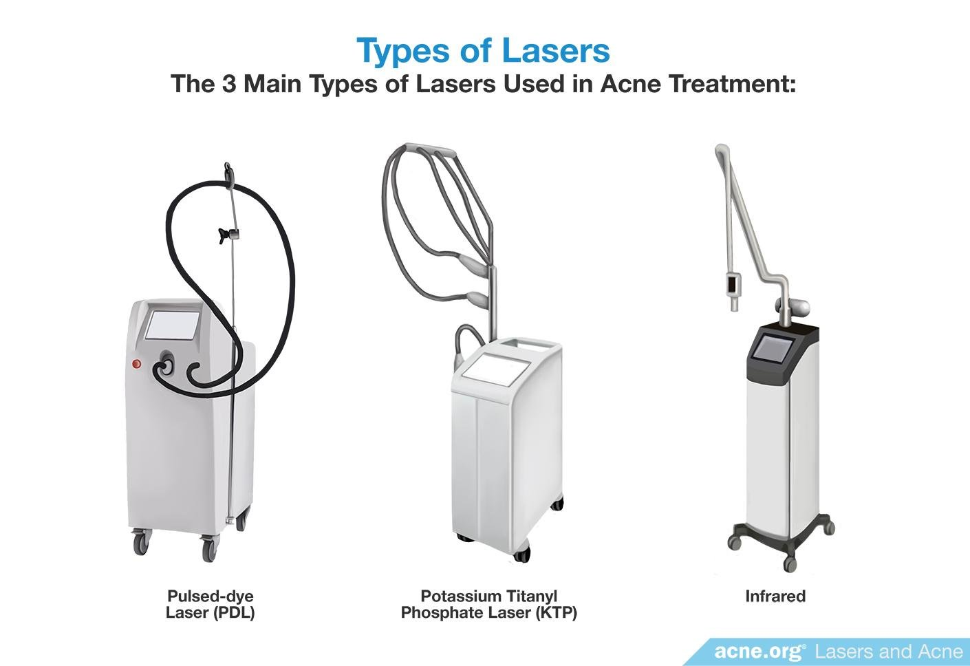 Types of Lasers