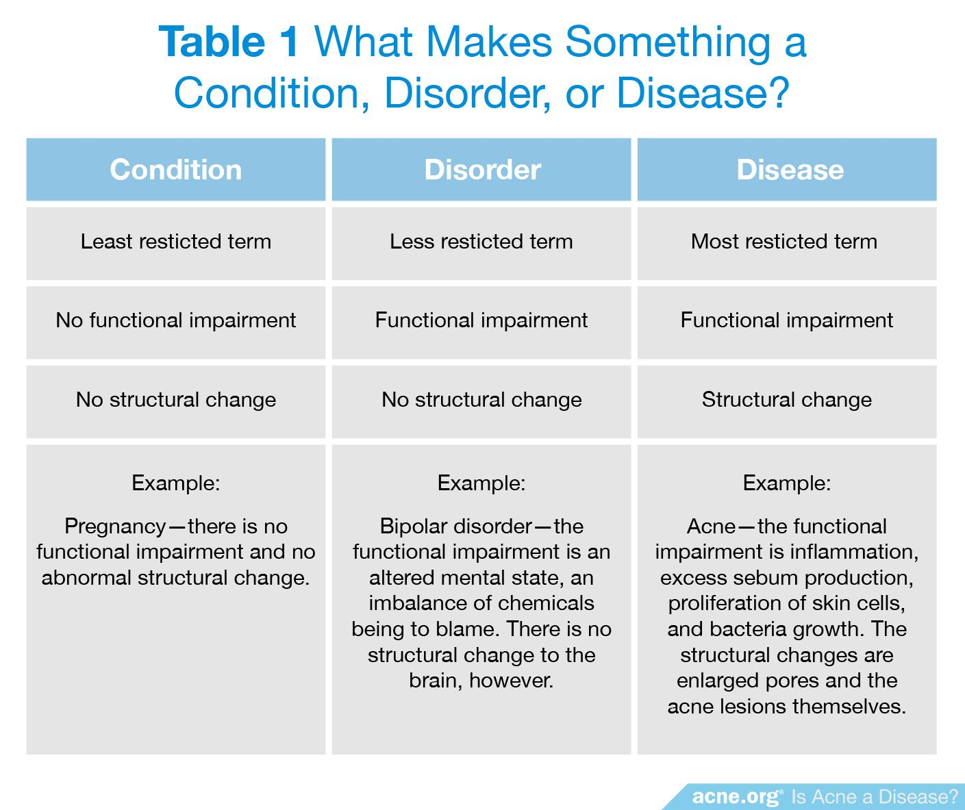 What Makes Something a Condition, Order, or Disease?