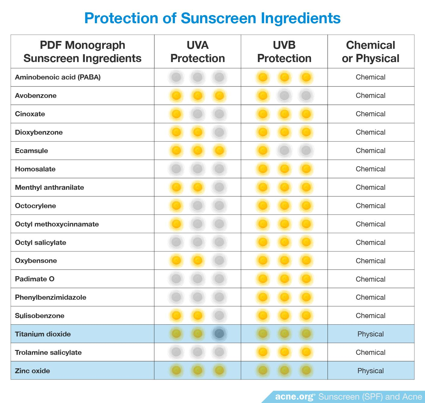 Protection of Sunscreen Ingredients