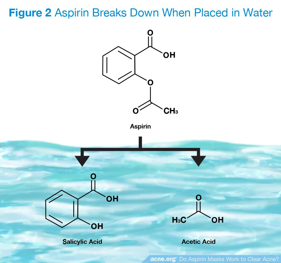 Aspirin Breaks Down When Placed in Water