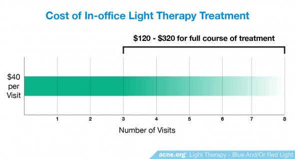 Cost of In-office Light Therapy Treatment
