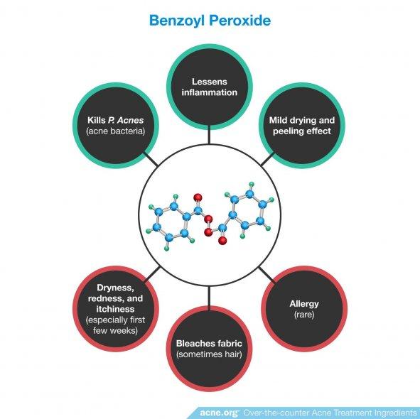 Benzoyl Peroxide Effects in the Skin