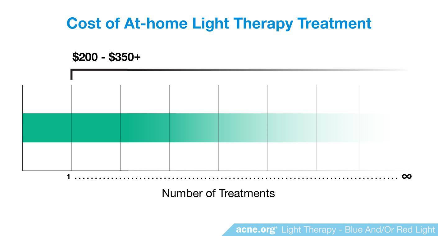 Cost of At-home Light Therapy Treatment