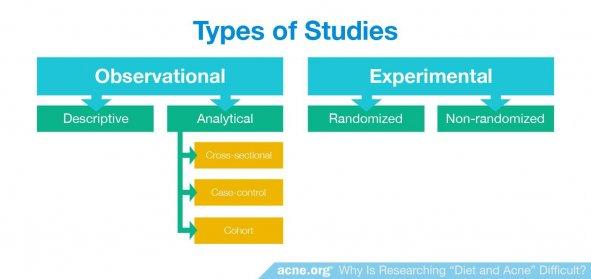 Types of Experimental Studies - Randomized and Non-randomized