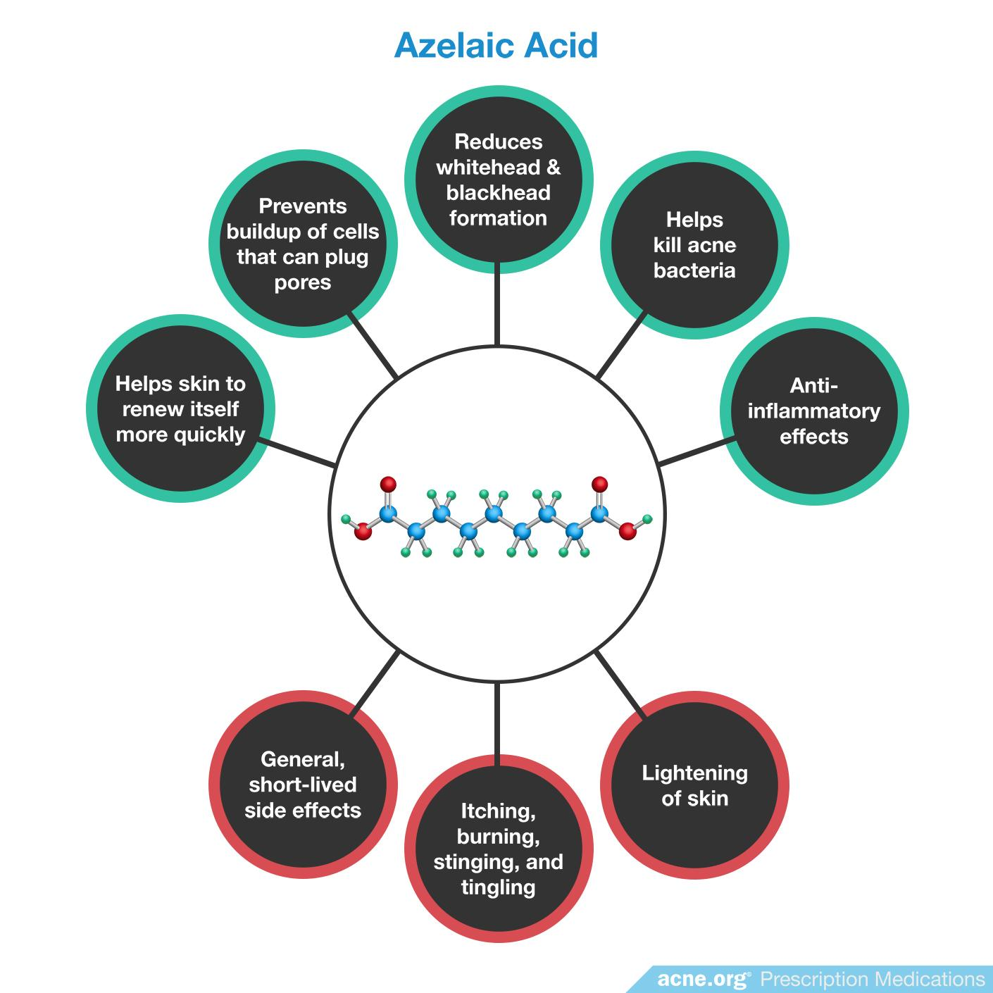 Azelaic Acid Effects/Side Effects