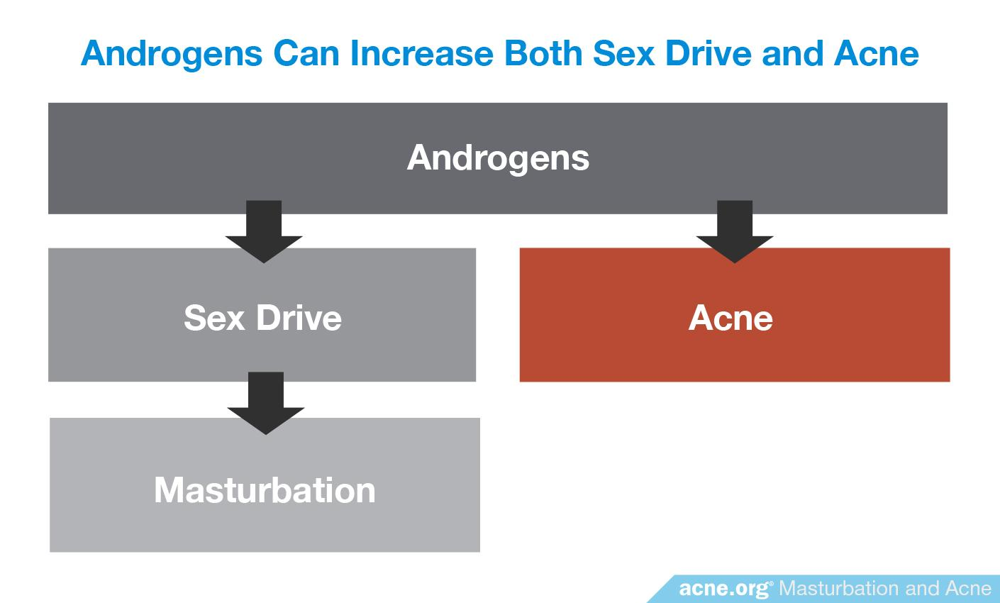 Androgens Can Increase Both Sex Drive and Acne