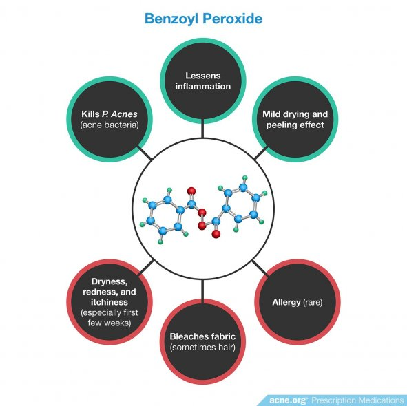 Benzoyl Peroxide Effects/Side Effects
