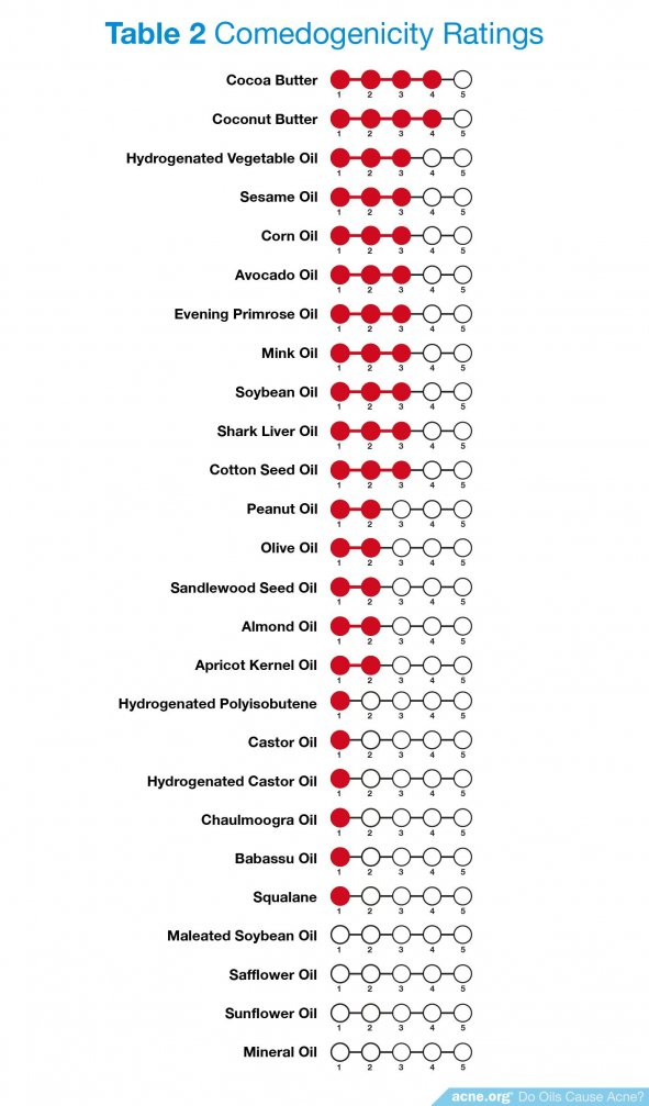 Comedogenicity Ratings
