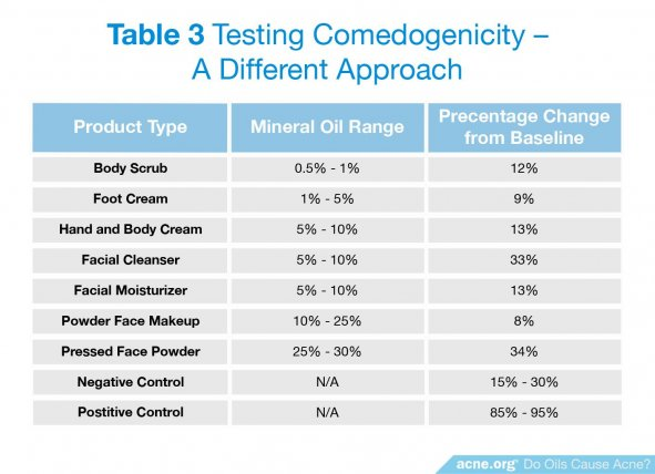 Testing Comedogenicity - A Different Approach