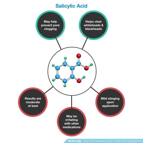 Salicylic Acid Effects in the Skin