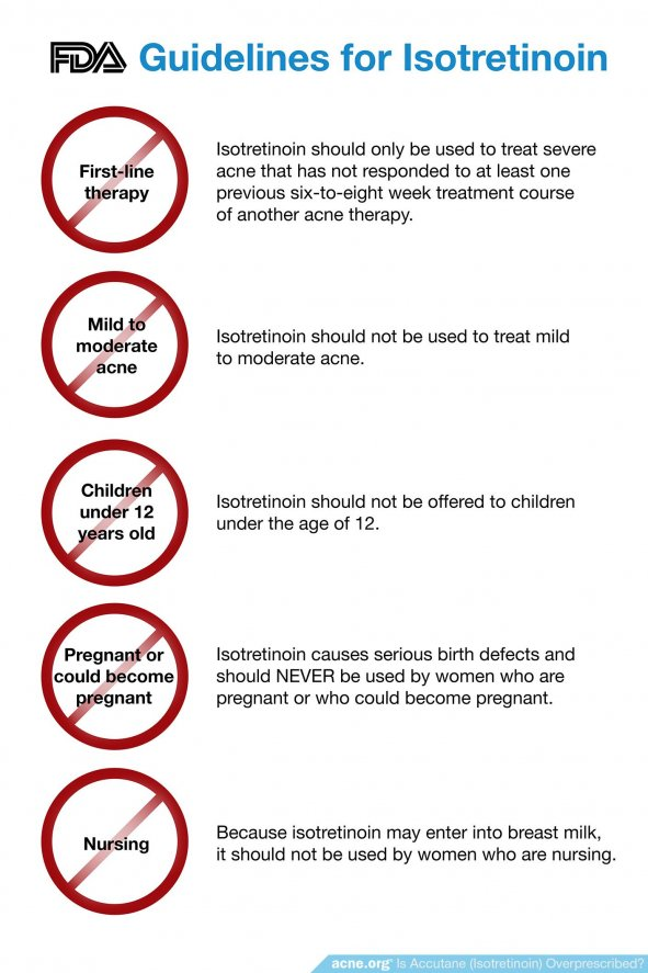 Guidelines for Isotretinoin - Acne.org