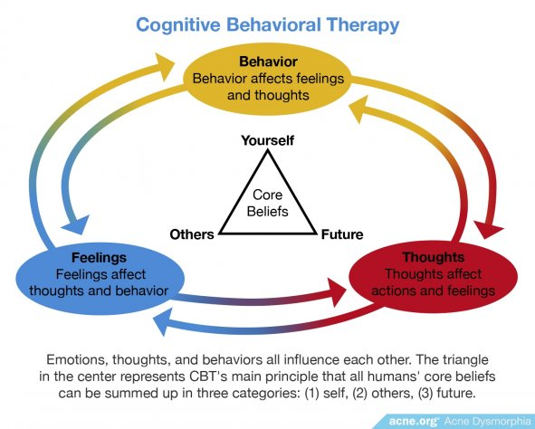 Cognitive Behavioral Therapy - Acne.org