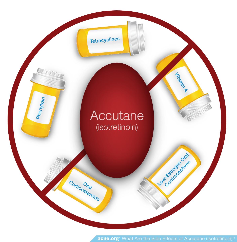Accutane Drug Interactions - Acne.org