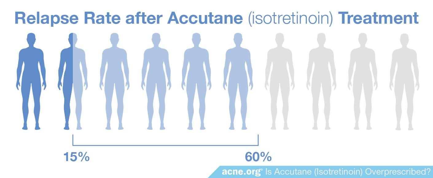 Relapse Rate After Accutane (isotretinoin) Treatment - Acne.org