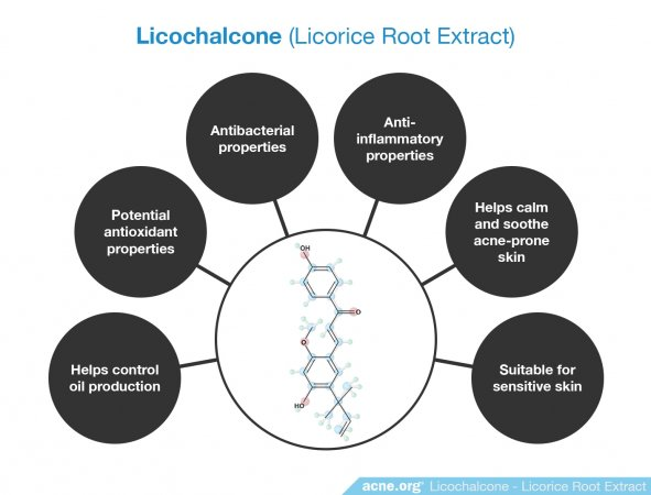 Licochalcone (Licorice Root Extract) Effects in the Skin