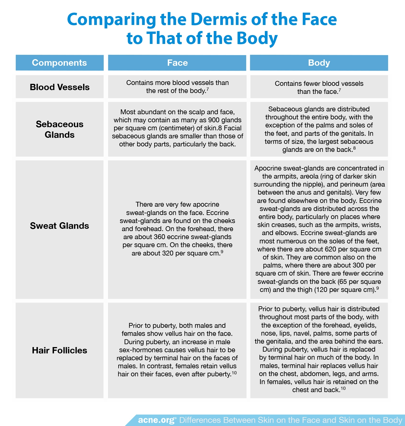 Comparing the Dermis of the Face to That of the Body