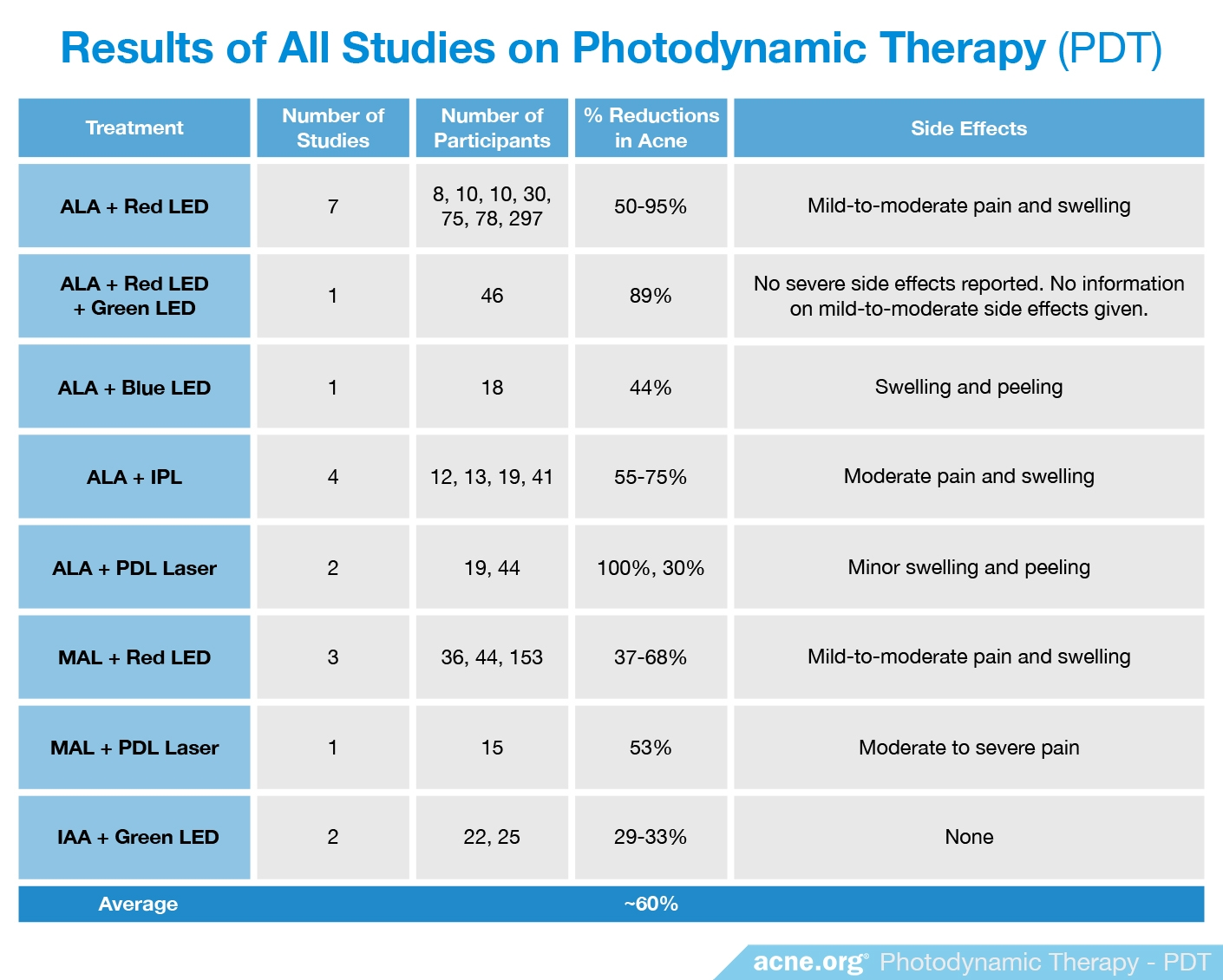 Results from All Studies on Photodynamic Therapy - Acne.org