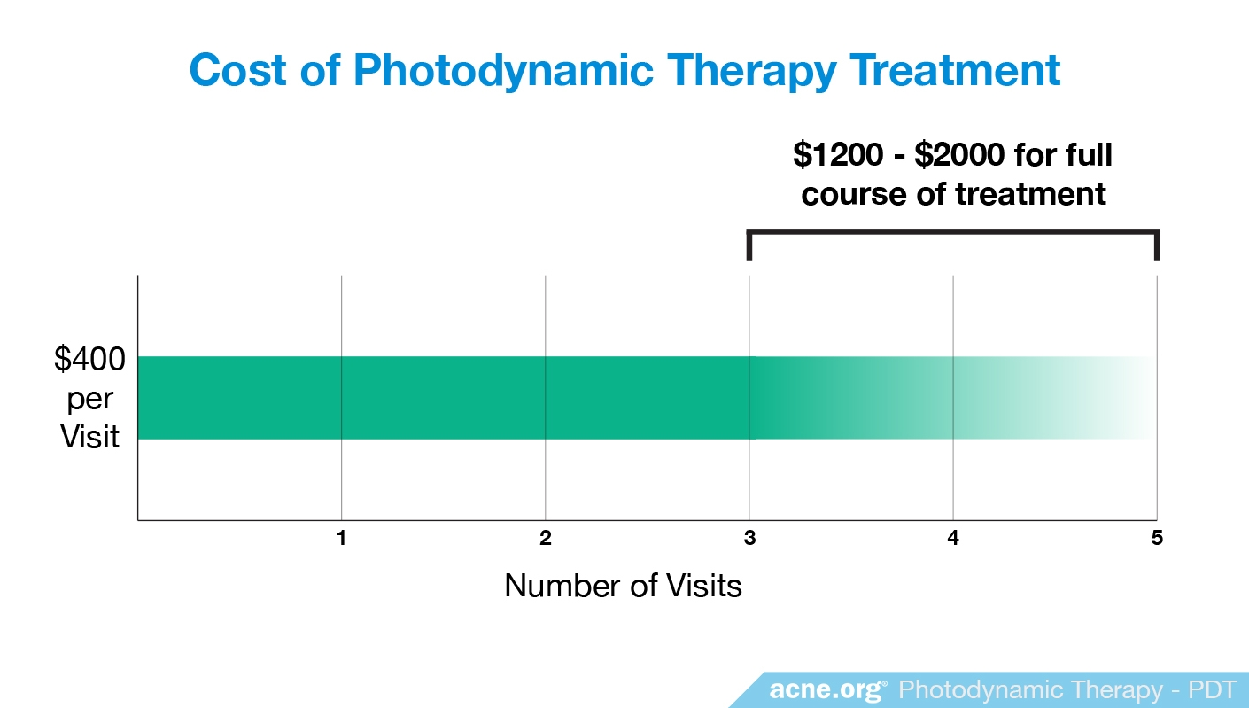 Cost of Photodynamic Therapy - Acne.org
