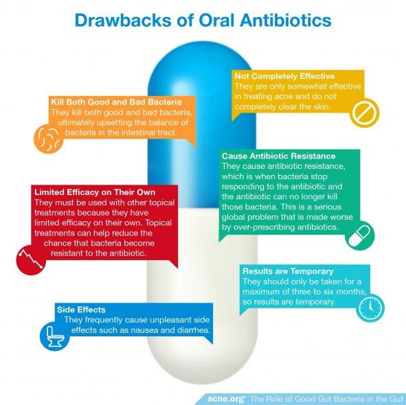 Drawbacks of Oral Antibiotics