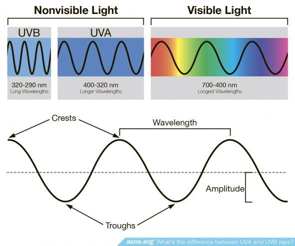 Non-invisible Light vs. Visible Light