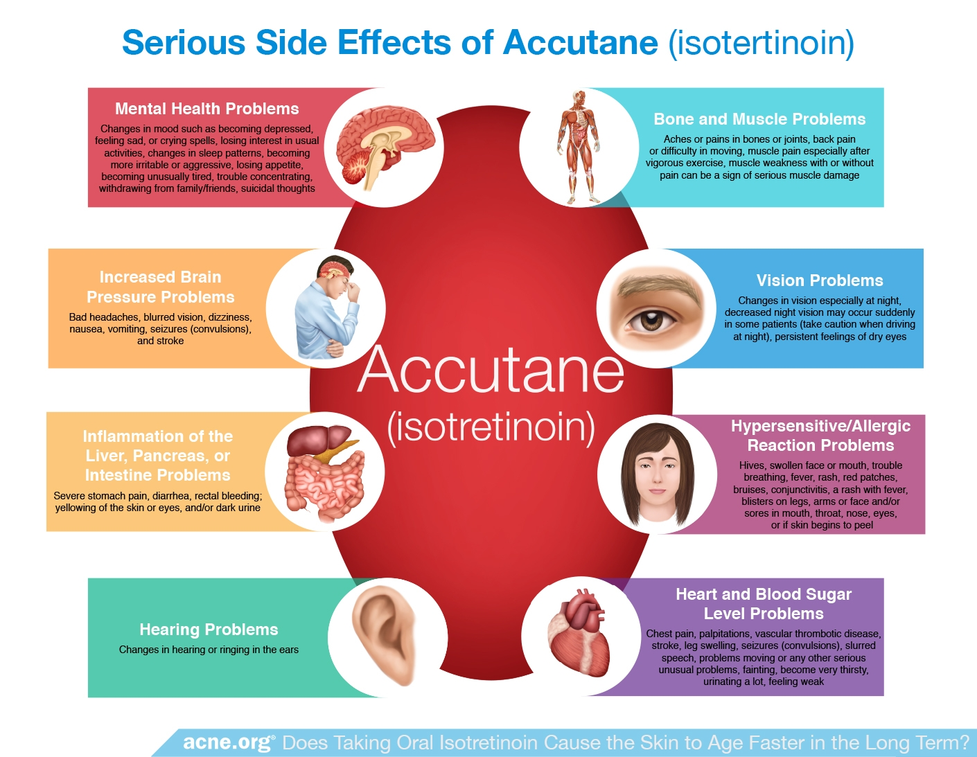 Serious Side Effects of Accutane (Isotretinoin)