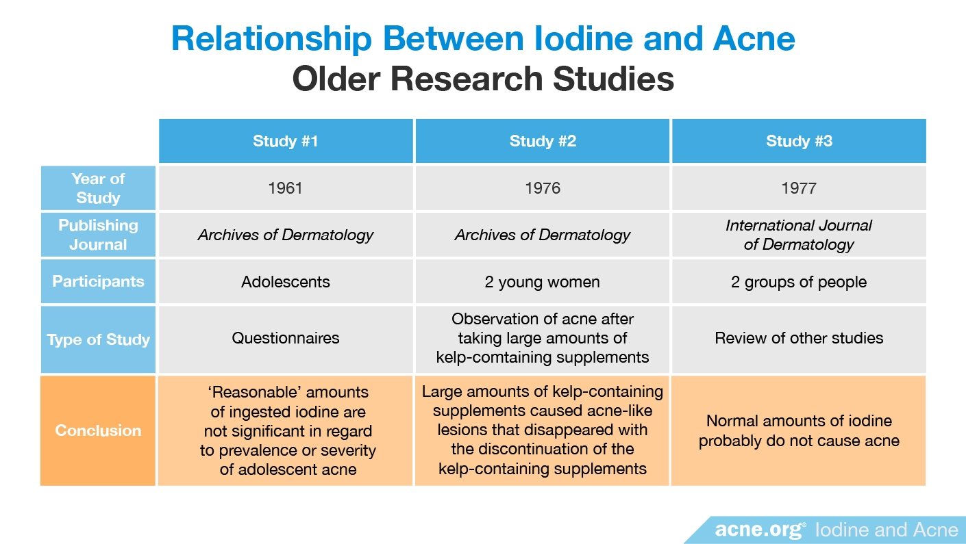 Relationship Between Iodine and Acne: Older Research Studies