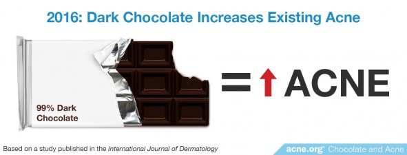 2016 Study: Dark Chocolate Increases Acne