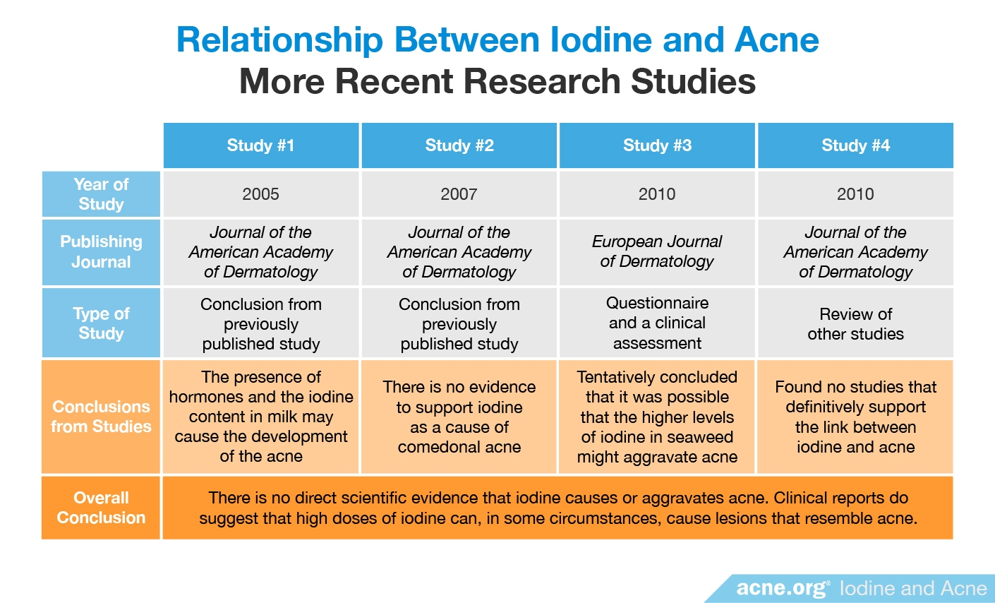 Relationship Between Iodine and Acne: More Recent Research Studies