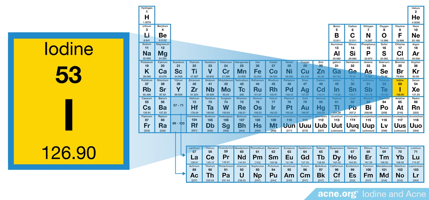 Iodine on the Periodic Table of Elements