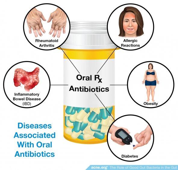 Diseases Associated with Oral Antibiotics