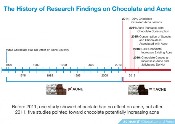 The History of Research Findings on Chocolate and Acne