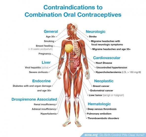 Contraindications to Combination Oral Contraceptives
