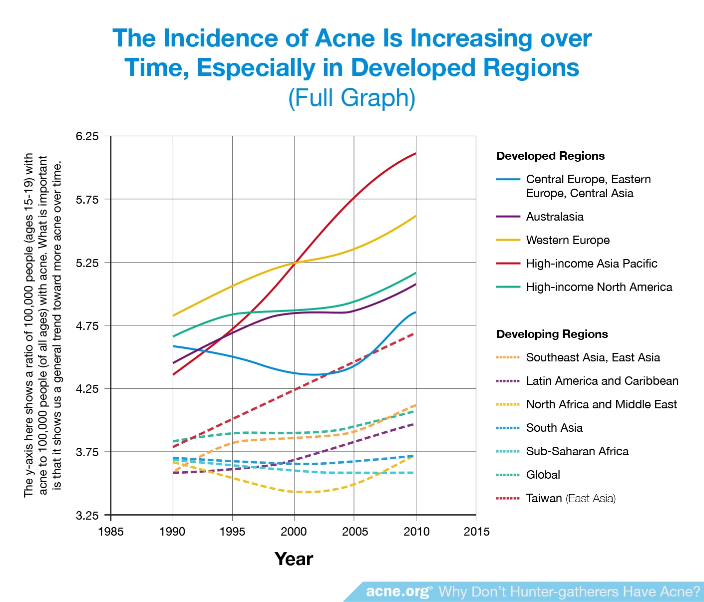 The Incidence of Acne Is Increasing Over Time, Especially in Developed Regions