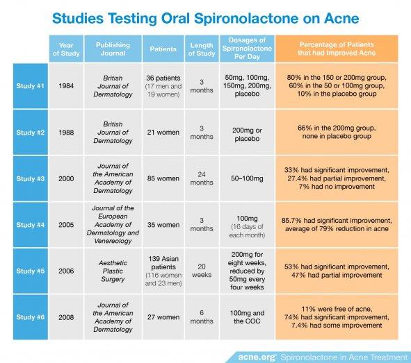 Studies Testing Oral Spironolactone on Acne